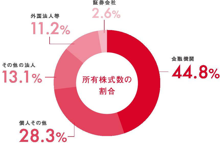 所有株式数の割合 証券会社2.6% その他の法人11.2% 外国法人等13.1% 個人その他28.3% 金融機関44.8%