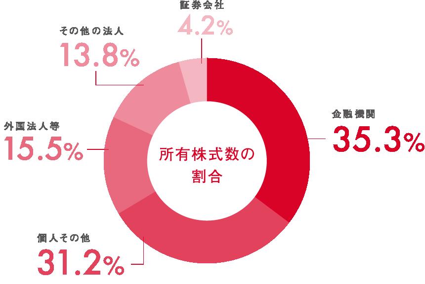 所有株式数の割合 証券会社4.2% その他の法人13.8% 外国法人等15.5% 個人その他31.2% 金融機関35.3%