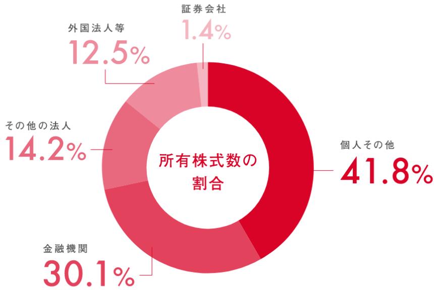 所有株式数の割合 証券会社1.4% その他の法人14.2% 外国法人等12.5% 個人その他41.8% 金融機関30.1%